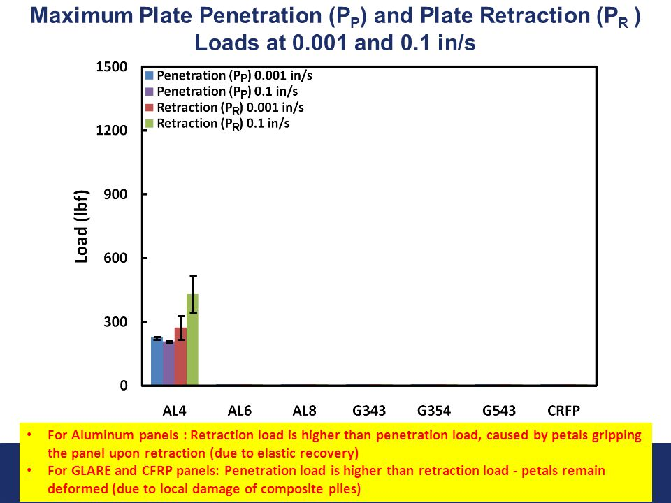 Airport Safety Technology Research 21 Federal Aviation Administration October 8, 2010 Maximum Plate Penetration (P P ) and Plate Retraction (P R ) Loa