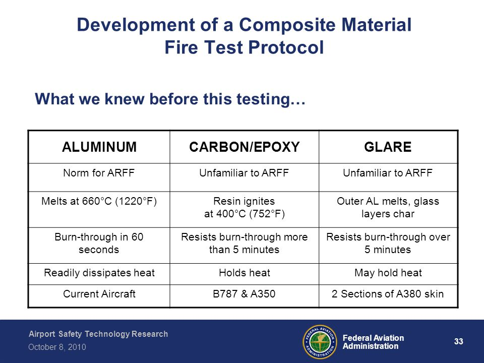 Airport Safety Technology Research 33 Federal Aviation Administration October 8, 2010 Development of a Composite Material Fire Test Protocol ALUMINUMC