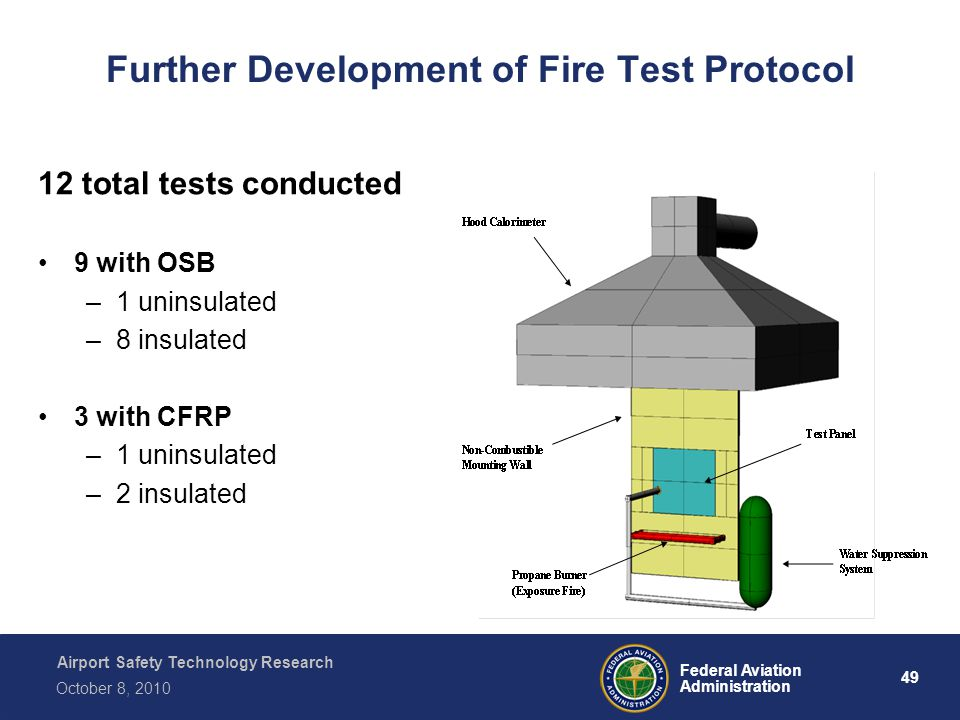 Airport Safety Technology Research 49 Federal Aviation Administration October 8, 2010 Further Development of Fire Test Protocol 12 total tests conducted 9 with OSB –1 uninsulated –8 insulated 3 with CFRP –1 uninsulated –2 insulated