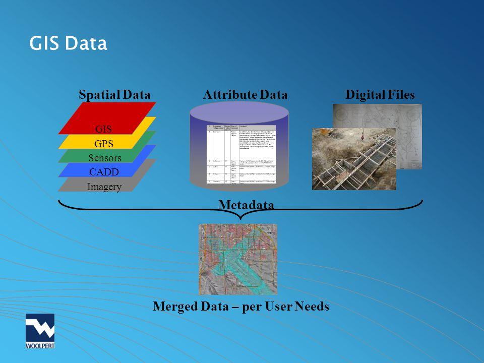 GIS Data Imagery CADD GIS GPS Sensors Spatial DataAttribute Data Metadata Digital Files Merged Data – per User Needs