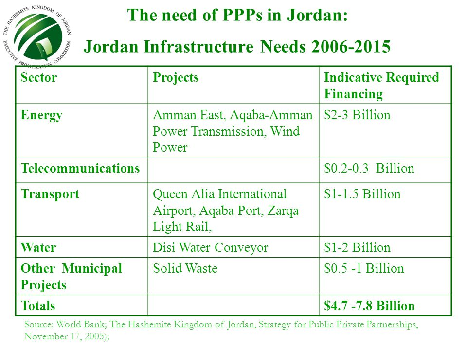 Principles and Requirements Accomplished: PPP Policy; to be announced by GoJ The Privatisation Law; provides legal framework for PPP Regulations; specify and detail PPP implementation (Draft) Ongoing: Pilot PPP transactions Open local banking sector to PPP financing (long term, local currency) Donor Assistance –Capacity building and institutional strengthening –Preparation and implementation of PPP pipeline in Jordan