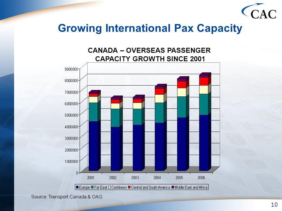 10 Growing International Pax Capacity CANADA – OVERSEAS PASSENGER CAPACITY GROWTH SINCE 2001 Source: Transport Canada & OAG