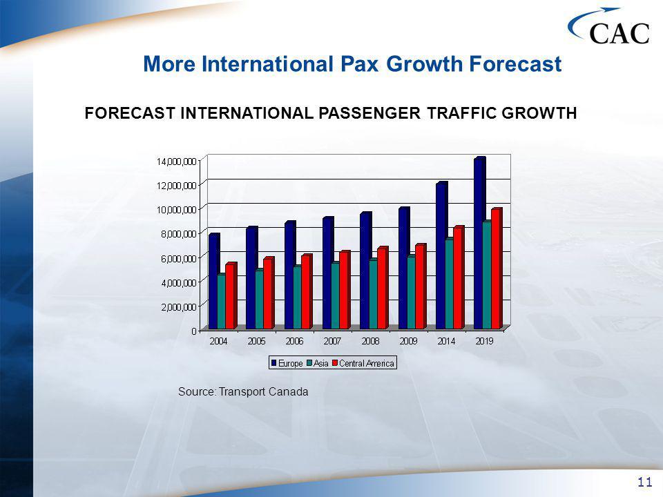 11 More International Pax Growth Forecast FORECAST INTERNATIONAL PASSENGER TRAFFIC GROWTH Source: Transport Canada