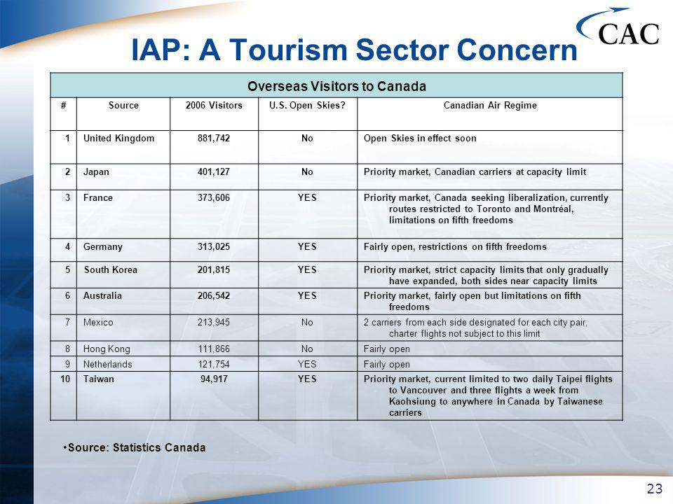 23 IAP: A Tourism Sector Concern Overseas Visitors to Canada #Source2006 VisitorsU.S.