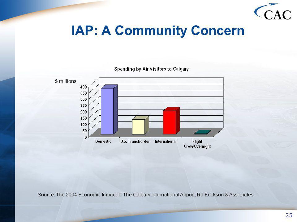 25 IAP: A Community Concern $ millions Source: The 2004 Economic Impact of The Calgary International Airport, Rp Erickson & Associates