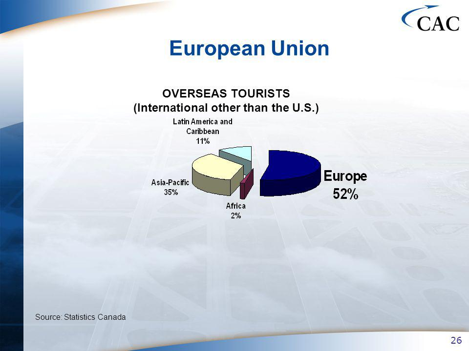 26 European Union OVERSEAS TOURISTS (International other than the U.S.) Source: Statistics Canada