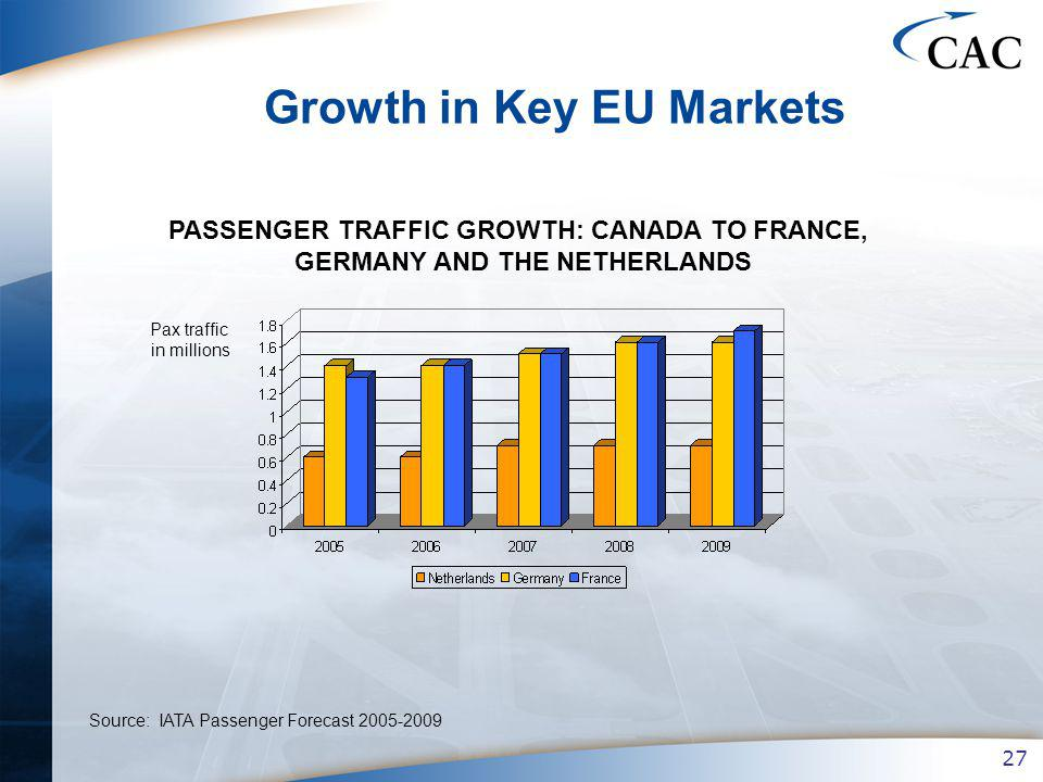 27 Source: IATA Passenger Forecast 2005-2009 Growth in Key EU Markets Pax traffic in millions PASSENGER TRAFFIC GROWTH: CANADA TO FRANCE, GERMANY AND THE NETHERLANDS