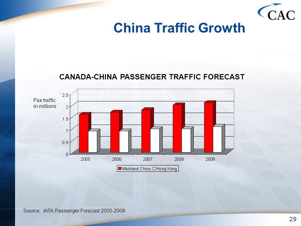 29 Source: IATA Passenger Forecast 2005-2009 China Traffic Growth CANADA-CHINA PASSENGER TRAFFIC FORECAST Pax traffic in millions