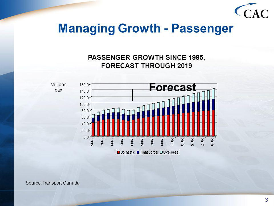 3 Managing Growth - Passenger PASSENGER GROWTH SINCE 1995, FORECAST THROUGH 2019 Forecast Source: Transport Canada Millions pax