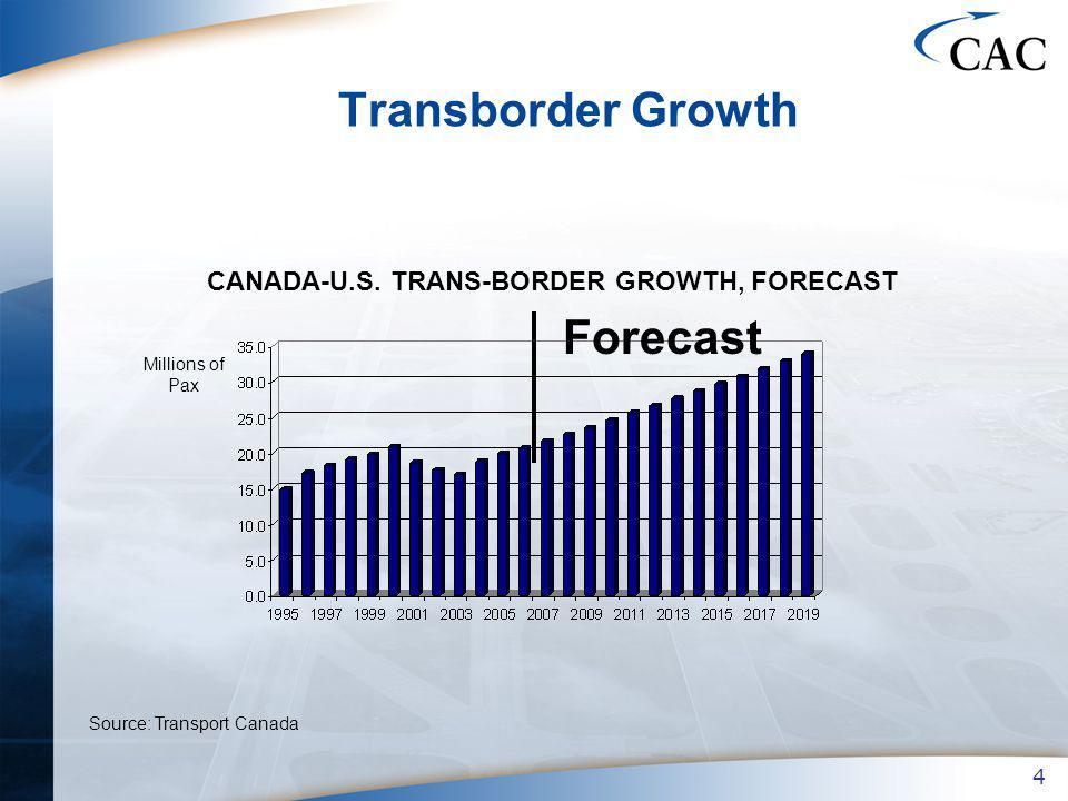 4 Transborder Growth Millions of Pax Source: Transport Canada CANADA-U.S.