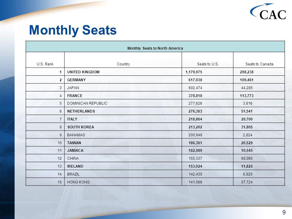 9 Monthly Seats Monthly Seats to North America U.S.