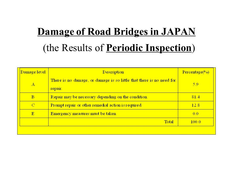 Damage of Road Bridges in JAPAN (the Results of Periodic Inspection)