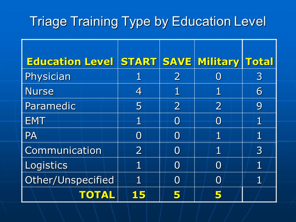 Triage Training Type by Education Level Education Level STARTSAVEMilitaryTotal Physician1203 Nurse4116 Paramedic5229 EMT1001 PA0011 Communication2013 Logistics1001 Other/Unspecified1001 TOTAL1555