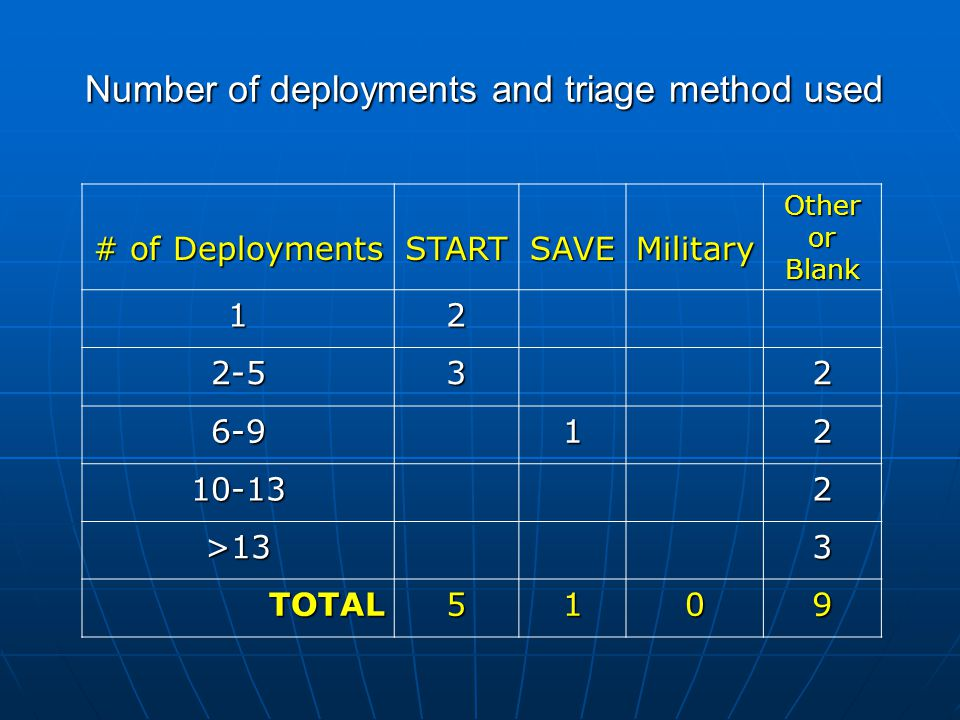 Number of deployments and triage method used # of Deployments STARTSAVEMilitary Other or Blank 12 2-532 6-912 10-132 >133 TOTAL5109