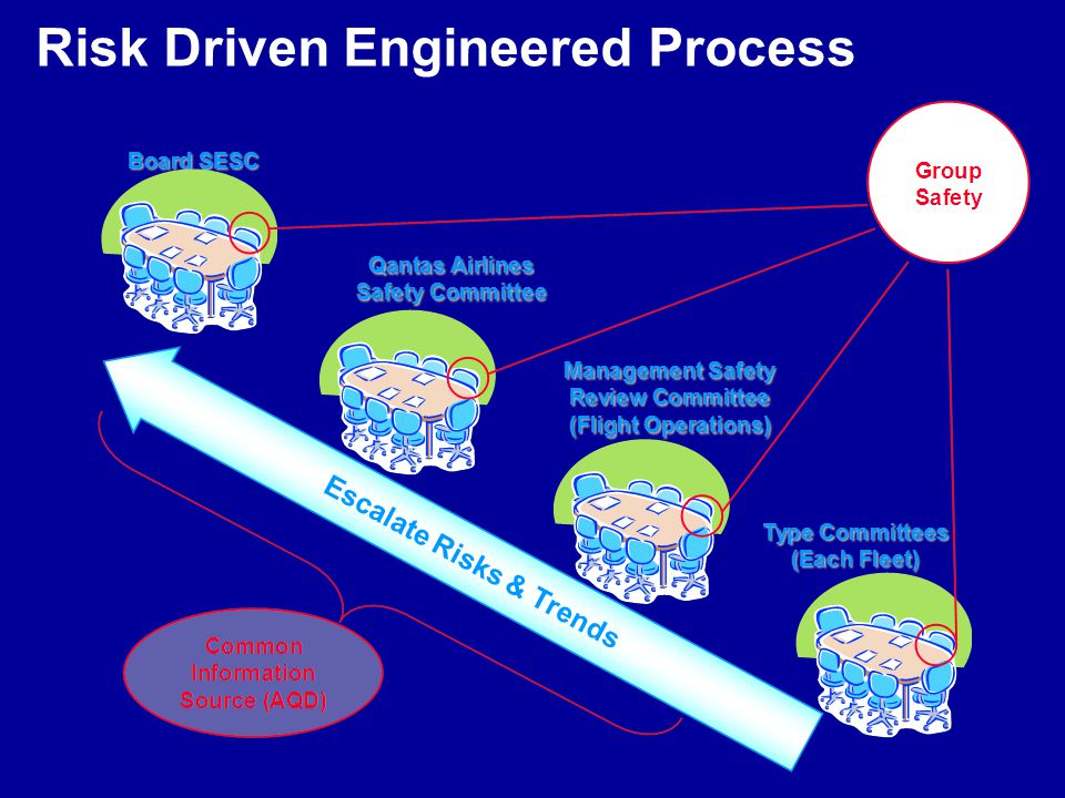 Risk Driven Engineered Process