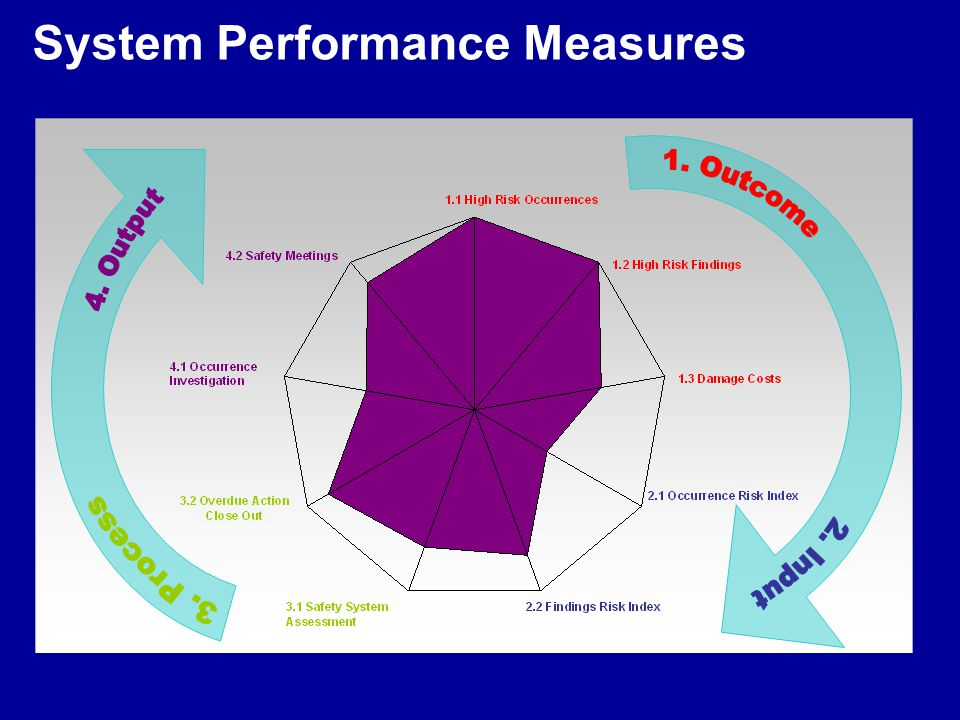 System Performance Measures