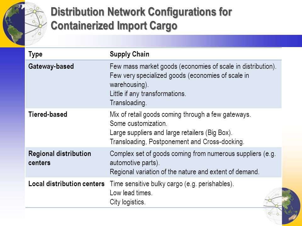 Distribution Network Configurations for Containerized Import Cargo TypeSupply Chain Gateway-based Few mass market goods (economies of scale in distrib