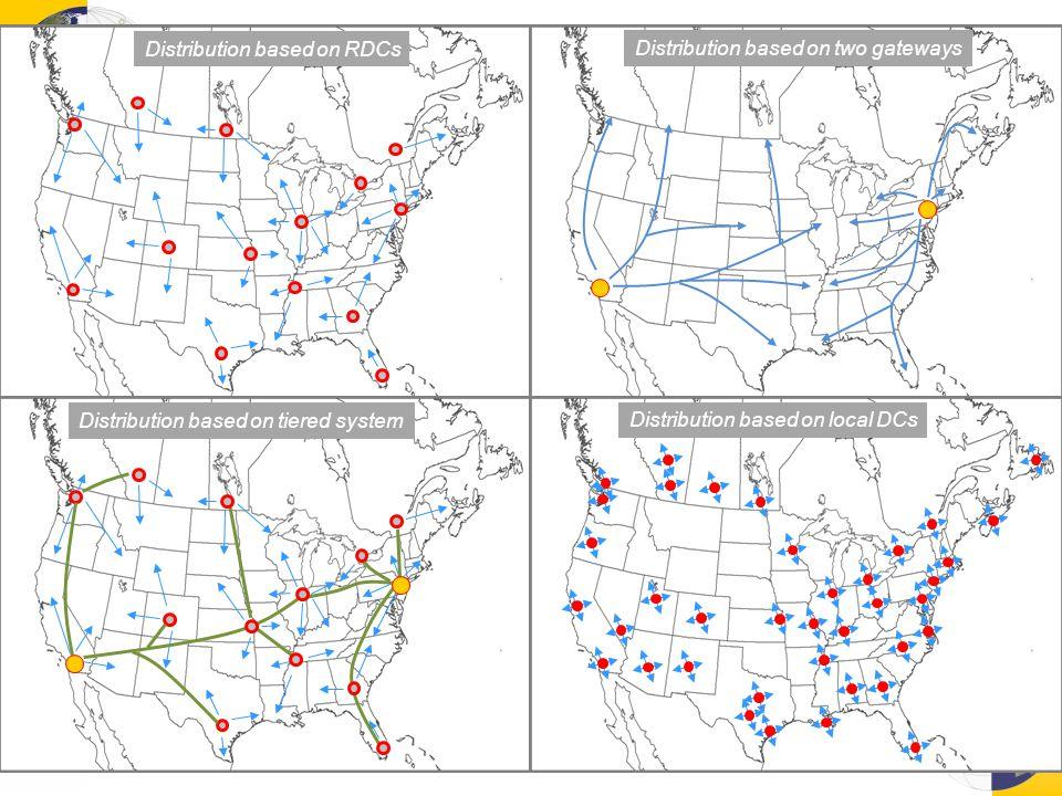 Distribution based on RDCs Distribution based on two gateways Distribution based on tiered system Distribution based on local DCs