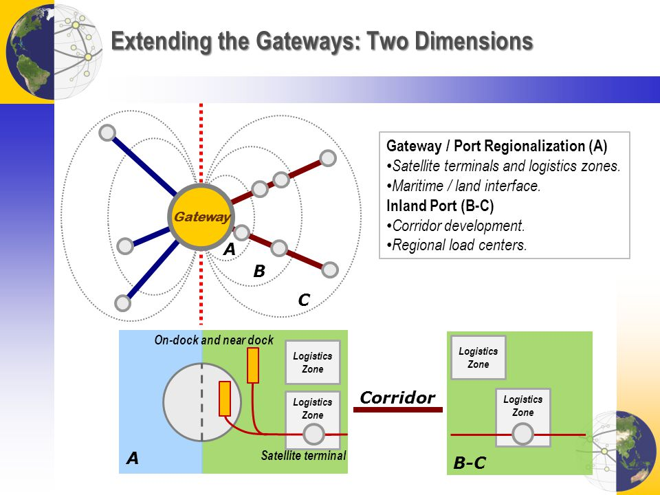 Logistics Zone Extending the Gateways: Two Dimensions Gateway Logistics Zone On-dock and near dock Satellite terminal A A B C Logistics Zone Corridor