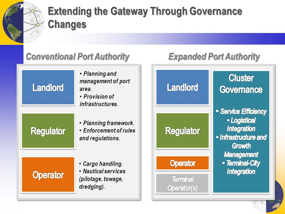 Extending the Gateway Through Governance Changes Planning and management of port area. Provision of infrastructures. Planning framework. Enforcement o