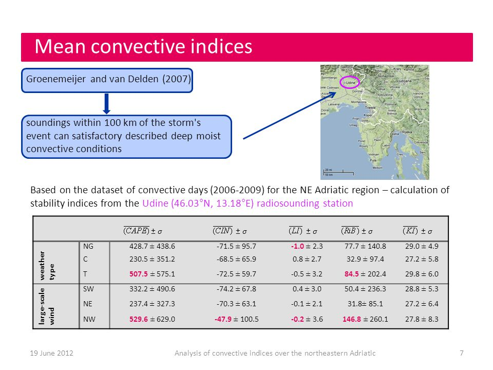 Mean convective indices 7Analysis of convective indices over the northeastern Adriatic19 June 2012 ± σ ± σ weather type NG428.7 ± ± ± ± ± 4.9 C230.5 ± ± ± ± ± 5.8 T507.5 ± ± ± ± ± 6.0 large-scale wind SW332.2 ± ± ± ± ± 5.3 NE237.4 ± ± ± ± ± 6.4 NW529.6 ± ± ± ± ± 8.3 Based on the dataset of convective days ( ) for the NE Adriatic region – calculation of stability indices from the Udine (46.03°N, 13.18°E) radiosounding station soundings within 100 km of the storm s event can satisfactory described deep moist convective conditions Groenemeijer and van Delden (2007)