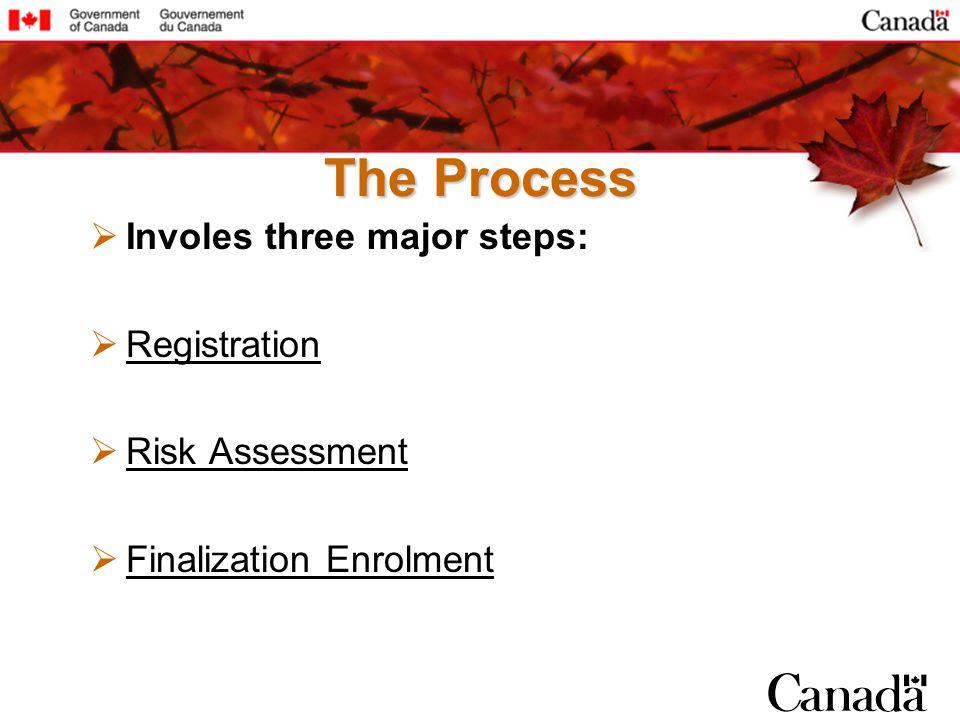 Involes three major steps: Registration Risk Assessment Finalization Enrolment