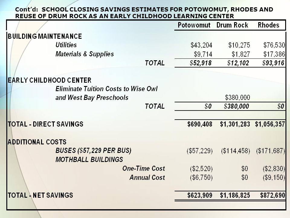 Contd: SCHOOL CLOSING SAVINGS ESTIMATES FOR POTOWOMUT, RHODES AND REUSE OF DRUM ROCK AS AN EARLY CHILDHOOD LEARNING CENTER