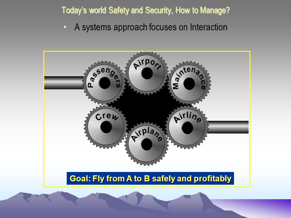 Todays world Safety and Security, How to Manage.