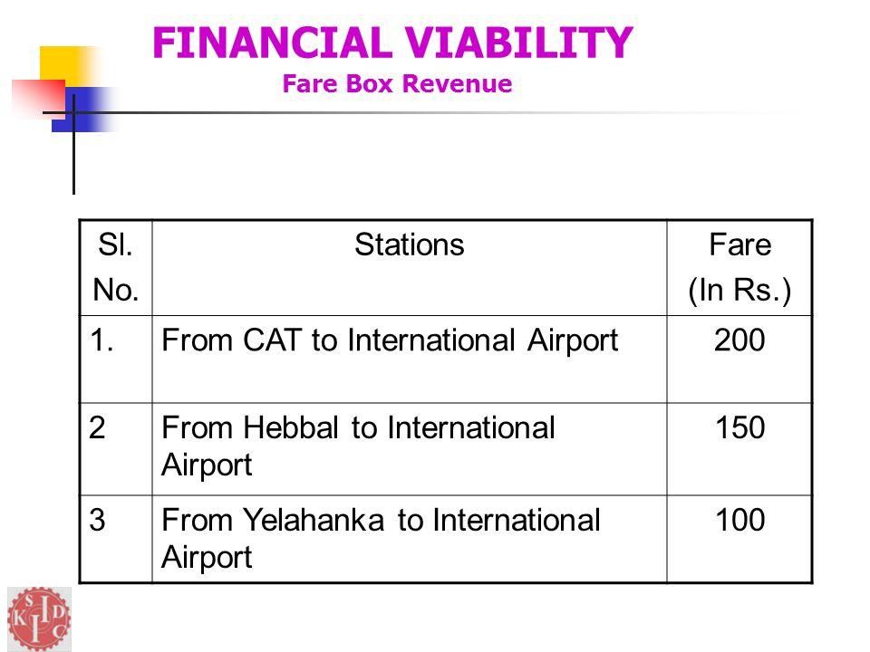 FINANCIAL VIABILITY Fare Box Revenue Sl. No.