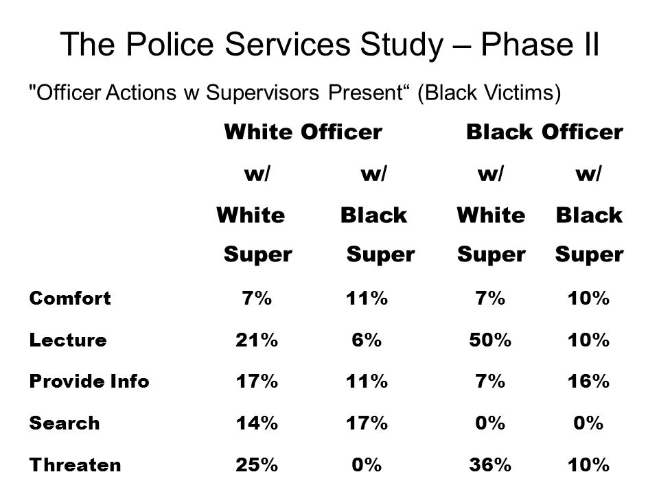 Officer Actions w Supervisors Present (Black Victims) White OfficerBlack Officer w/ WhiteBlackWhiteBlack Super Comfort7%11%7%10% Lecture21%6%50%10% Provide Info17%11%7%16% Search14%17%0% Threaten25%0%36%10%