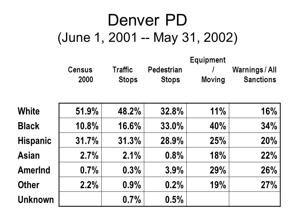 Denver PD (June 1, 2001 -- May 31, 2002) Census 2000 Traffic Stops Pedestrian Stops Equipment / Moving Warnings / All Sanctions White51.9%48.2%32.8%11%16% Black10.8%16.6%33.0%40%34% Hispanic31.7%31.3%28.9%25%20% Asian2.7%2.1%0.8%18%22% AmerInd0.7%0.3%3.9%29%26% Other2.2%0.9%0.2%19%27% Unknown 0.7%0.5%