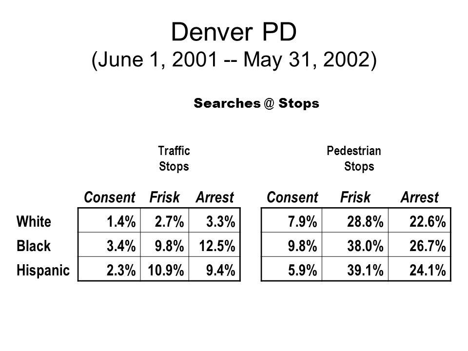 Denver PD (June 1, 2001 -- May 31, 2002) Searches @ Stops Traffic Stops Pedestrian Stops ConsentFriskArrestConsentFriskArrest White1.4%2.7%3.3% 7.9%28.8%22.6% Black3.4%9.8%12.5% 9.8%38.0%26.7% Hispanic2.3%10.9%9.4% 5.9%39.1%24.1%