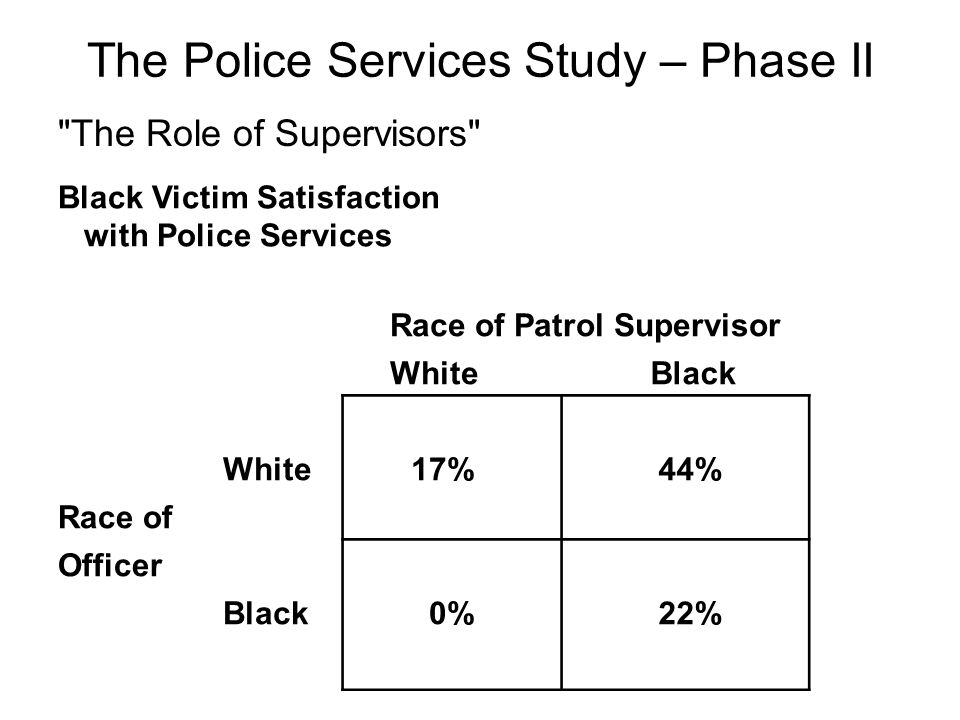 The Role of Supervisors Black Victim Satisfaction with Police Services Race of Patrol Supervisor WhiteBlack White 17% 44% Race of Officer Black 0% 22% The Police Services Study – Phase II