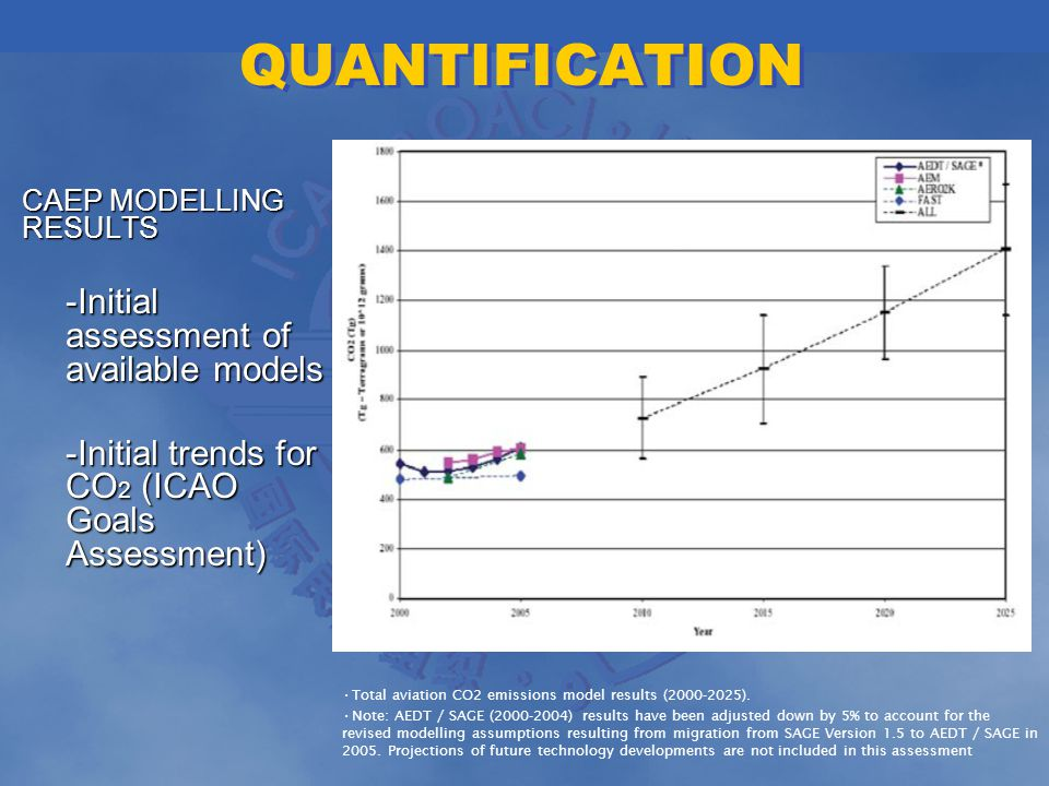 QUANTIFICATION CAEP MODELLING RESULTS CAEP MODELLING RESULTS -Initial assessment of available models -Initial trends for CO 2 (ICAO Goals Assessment) Total aviation CO2 emissions model results (2000-2025).