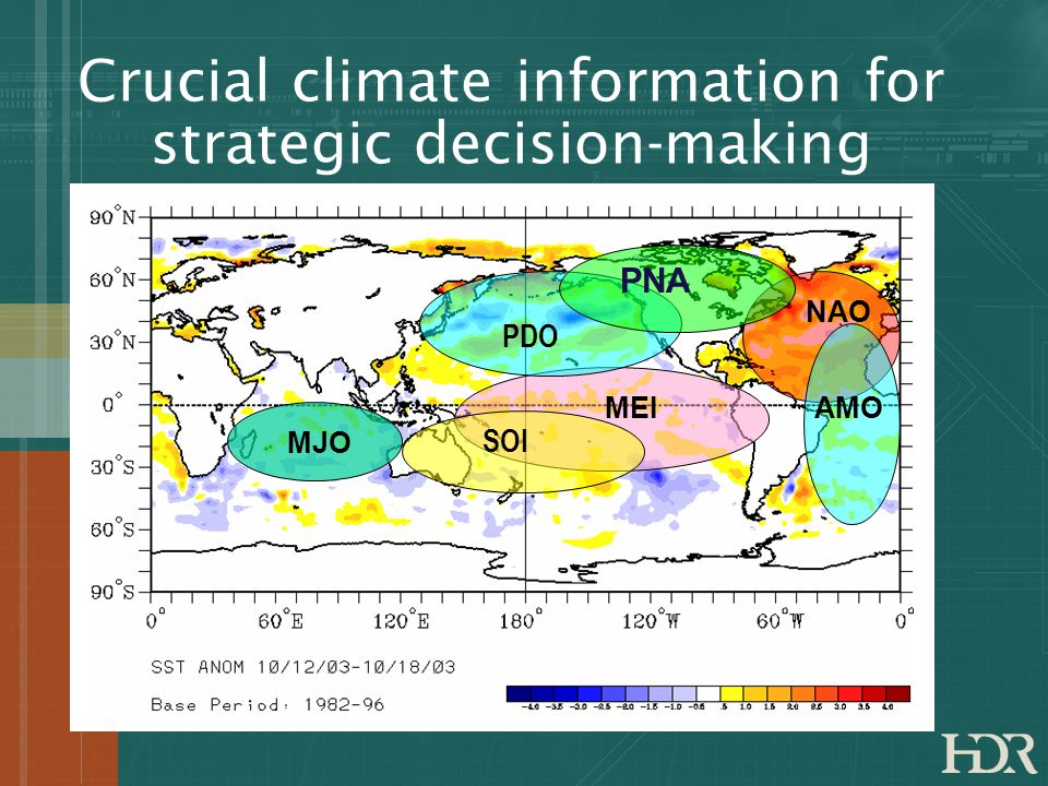 Crucial climate information for strategic decision-making SOI PDO MEI NAO AMO PNA MJO