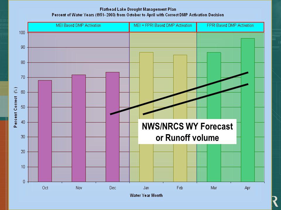 NWS/NRCS WY Forecast or Runoff volume
