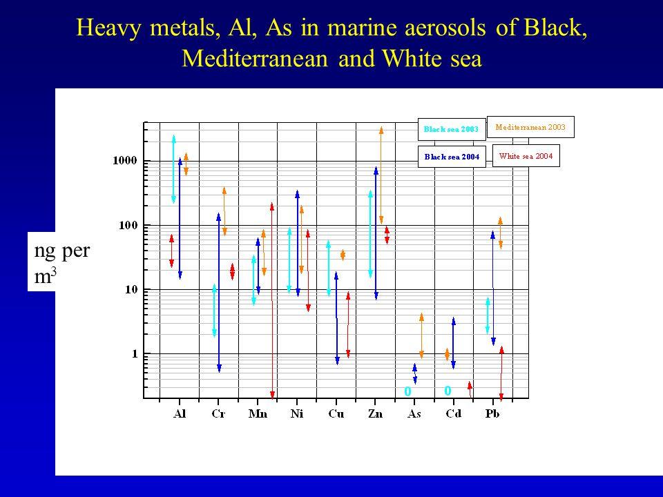 Heavy metals, Al, As in marine aerosols of Black, Mediterranean and White sea ng per m 3