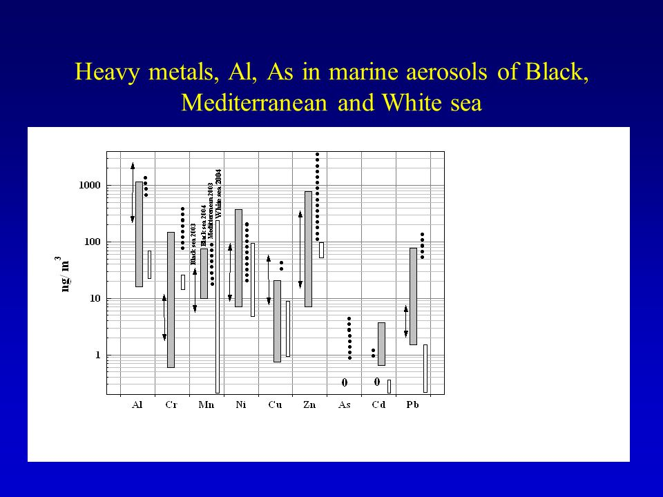 Heavy metals, Al, As in marine aerosols of Black, Mediterranean and White sea