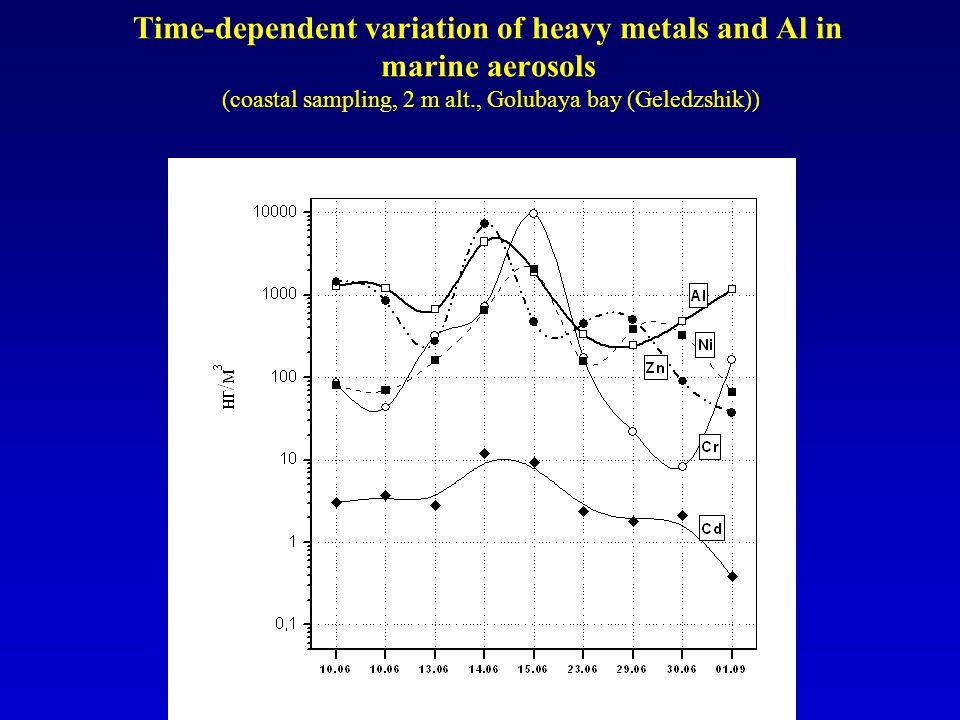 Time-dependent variation of heavy metals and Al in marine aerosols (coastal sampling, 2 m alt., Golubaya bay (Geledzshik))