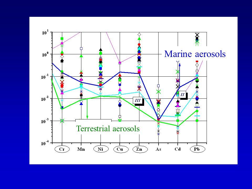 Marine aerosols Terrestrial aerosols