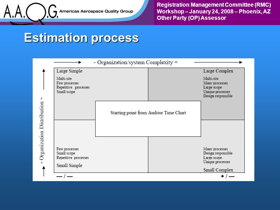 Registration Management Committee (RMC) Workshop – January 24, 2008 – Phoenix, AZ Other Party (OP) Assessor Estimation process