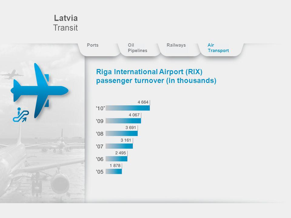 Latvia Transit Riga International Airport (RIX) passenger turnover (in thousands) PortsOil Pipelines RailwaysAir Transport