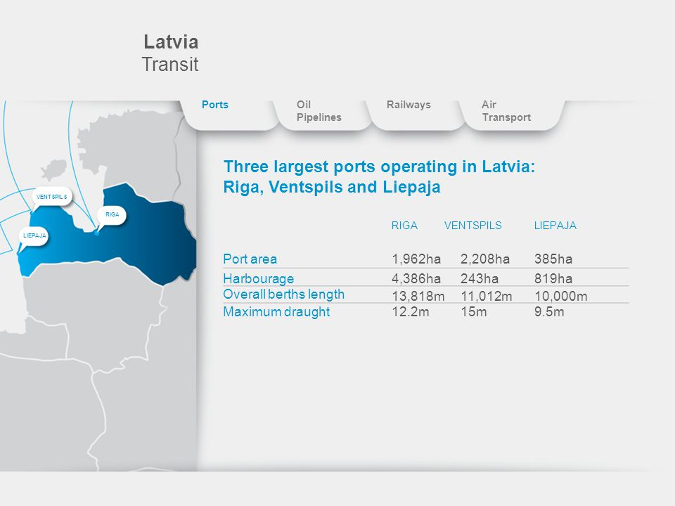 Latvia Transit Three largest ports operating in Latvia: Riga, Ventspils and Liepaja RIGAVENTSPILSLIEPAJA Port area Harbourage Overall berths length Maximum draught 1,962ha 4,386ha 13,818m 12.2m 2,208ha 243ha 11,012m 15m 385ha 819ha 10,000m 9.5m RIGA VENTSPILS LIEPAJA PortsOil Pipelines RailwaysAir Transport