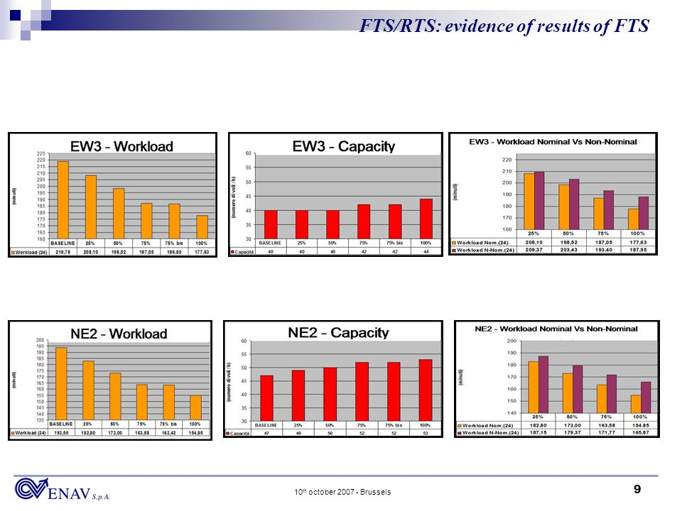9 10 th october 2007 - Brussels FTS/RTS: evidence of results of FTS