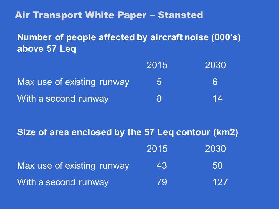 Air Transport White Paper – Stansted Number of people affected by aircraft noise (000s) above 57 Leq Max use of existing runway56 With a second runway814 Size of area enclosed by the 57 Leq contour (km2) Max use of existing runway4350 With a second runway79 127
