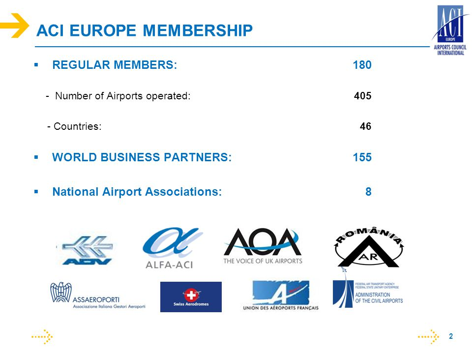 ACI EUROPE MEMBERSHIP REGULAR MEMBERS:180 - Number of Airports operated:405 - Countries: 46 WORLD BUSINESS PARTNERS:155 National Airport Associations: