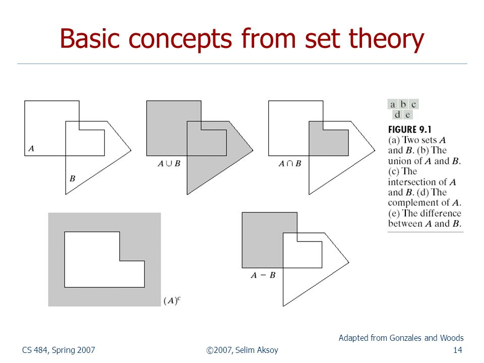 CS 484, Spring 2007©2007, Selim Aksoy14 Basic concepts from set theory Adapted from Gonzales and Woods
