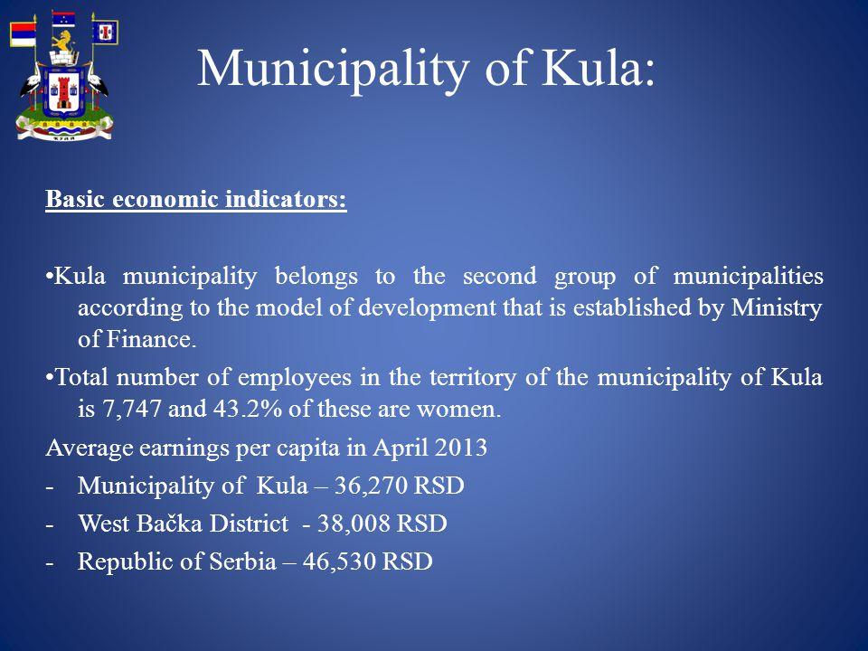 Basic economic indicators: Kula municipality belongs to the second group of municipalities according to the model of development that is established b