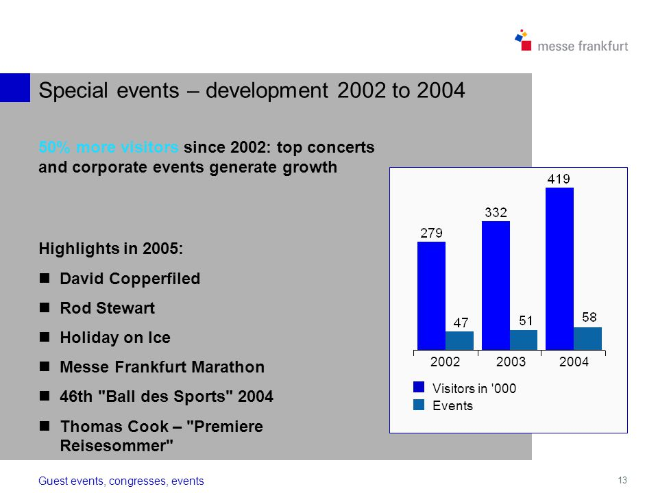 13 Visitors in % more visitors since 2002: top concerts and corporate events generate growth Events Highlights in 2005: David Copperfiled Rod Stewart Holiday on Ice Messe Frankfurt Marathon 46th Ball des Sports 2004 Thomas Cook – Premiere Reisesommer Guest events, congresses, events Special events – development 2002 to 2004
