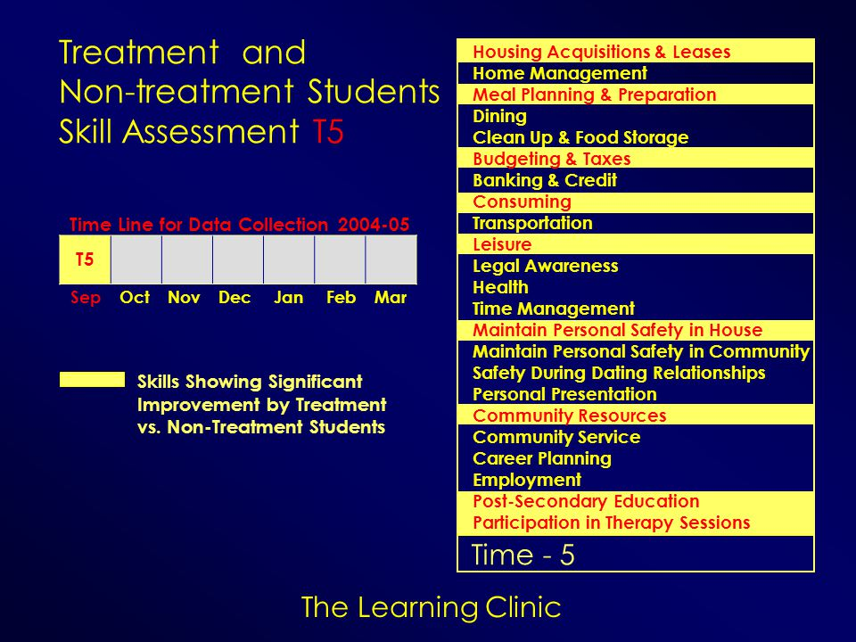 The Learning Clinic Time - 5 Treatment and Non-treatment Students Skill Assessment T5 Skills Showing Significant Improvement by Treatment vs. Non-Trea